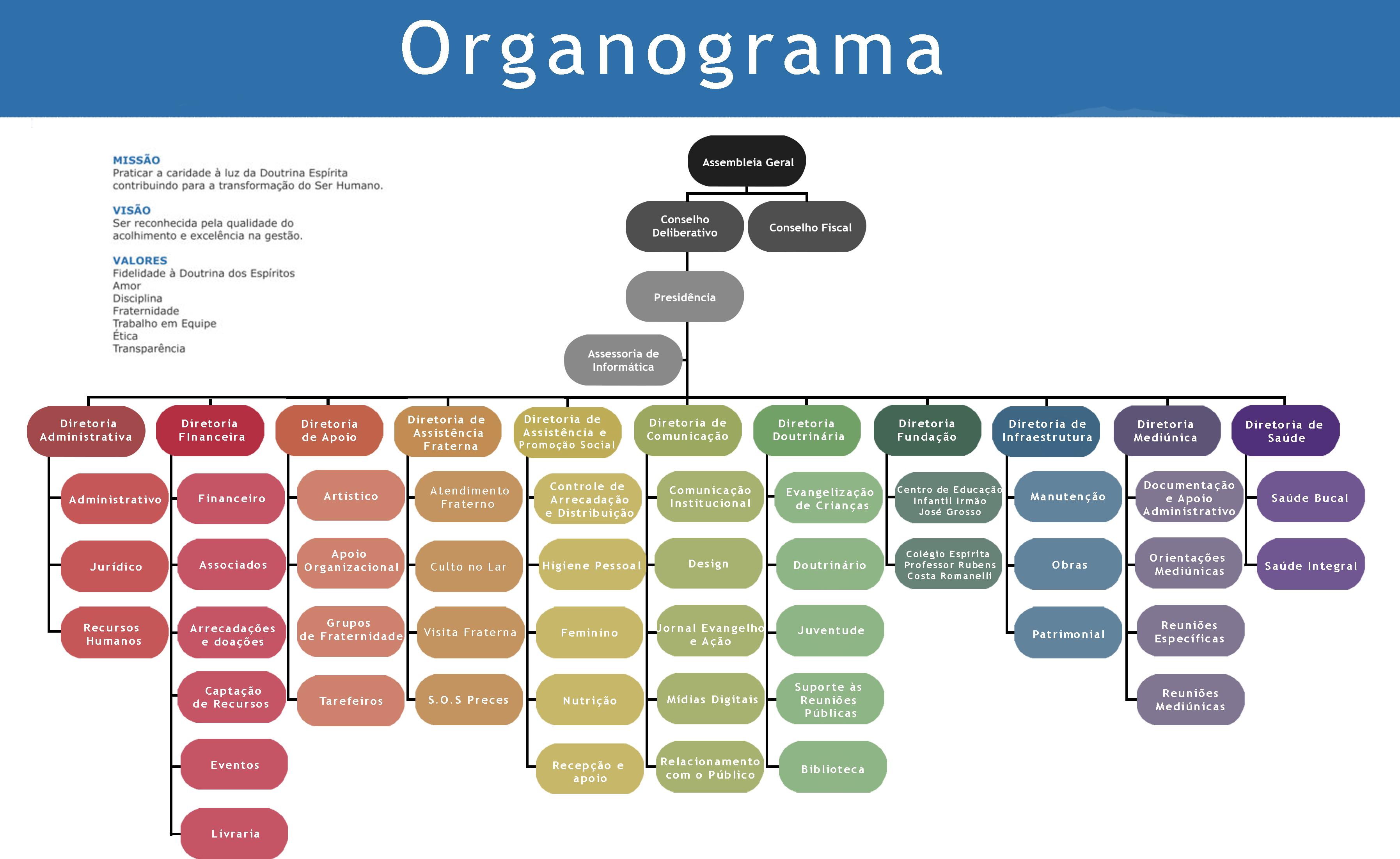 Organograma FEIG 2021